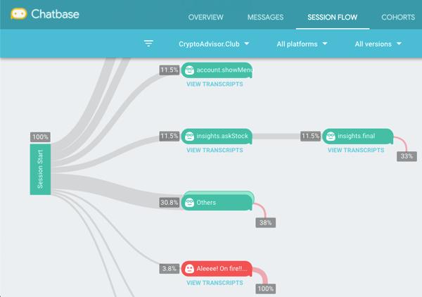 Session flow en Chatbase