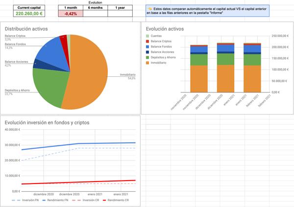 Algunas gráficas sobre la distribución de activos y su evolución