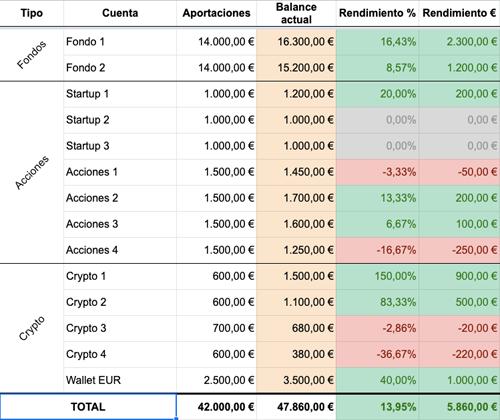 Aportaciones, valor actual y rendimiento de tus inversiones